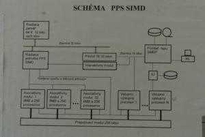 Schéma architektúry počítača PPS SIMD